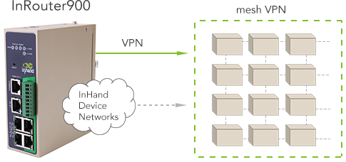 InHand Networks_Industrial LTE Router_1.png